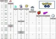 Pokemon Go - les niveaux