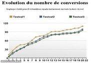 AleaTest : Script de mesure de conversions PHP