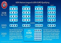 Calendrier de la ligue des nations UEFA (2018-2020)