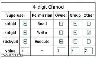 4-digit Chmod calculator