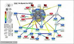 Network Administration Visualized - NAV