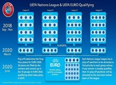 Calendrier de la ligue des nations UEFA (2018-2020)